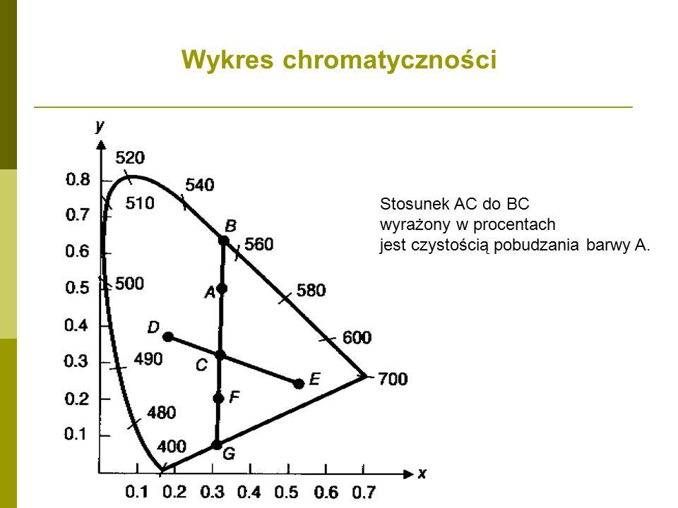 Wykres chromatyczności