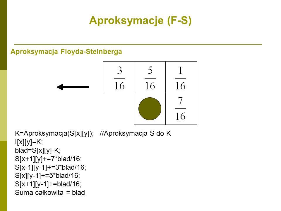 Aproksymacje (F-S) Aproksymacja Floyda-Steinberga
