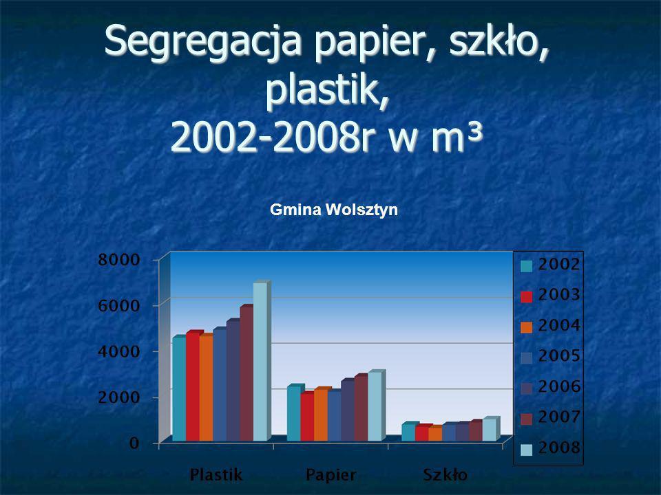 Segregacja papier, szkło, plastik, 2002-2008r w m³