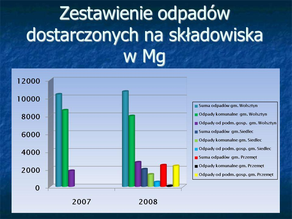 Zestawienie odpadów dostarczonych na składowiska w Mg
