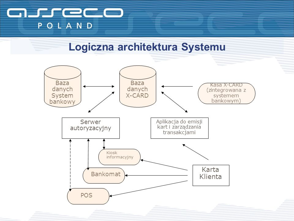 Logiczna architektura Systemu