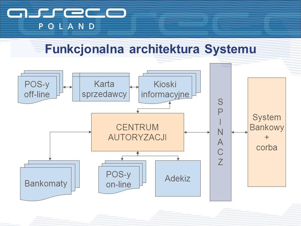 Funkcjonalna architektura Systemu