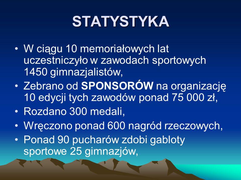 STATYSTYKAW ciągu 10 memoriałowych lat uczestniczyło w zawodach sportowych 1450 gimnazjalistów,