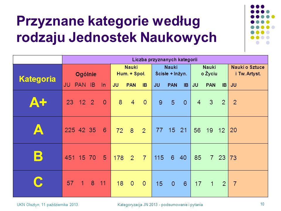 Przyznane kategorie według rodzaju Jednostek Naukowych