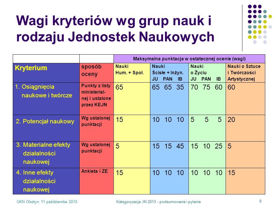 Wagi kryteriów wg grup nauk i rodzaju Jednostek Naukowych