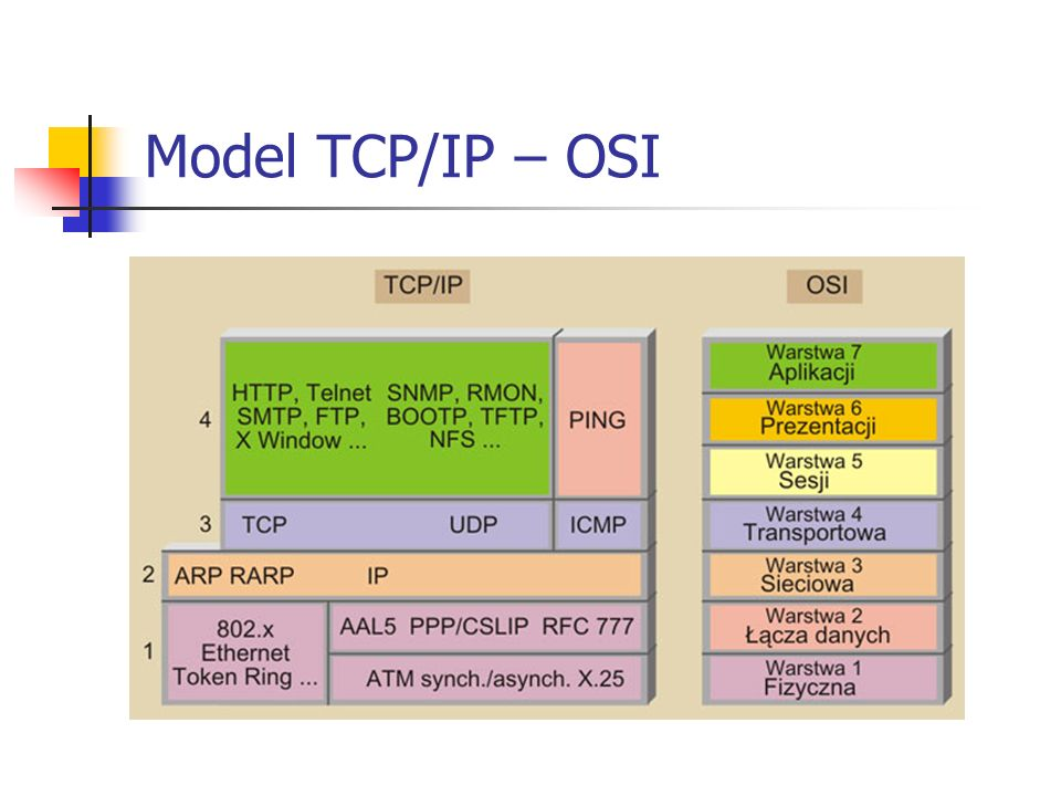Model TCP/IP – OSI