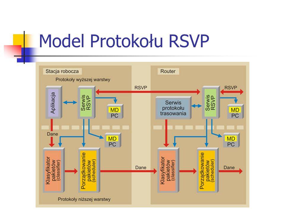Model Protokołu RSVP