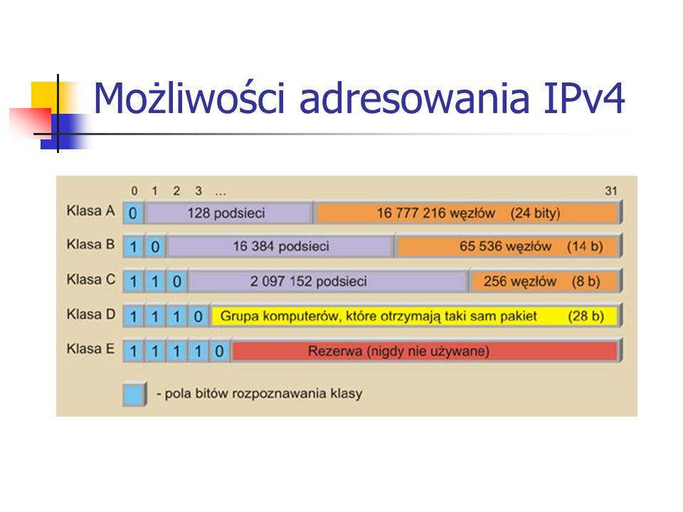 Możliwości adresowania IPv4