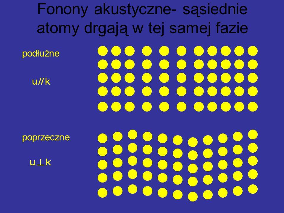 Fonony akustyczne- sąsiednie atomy drgają w tej samej fazie