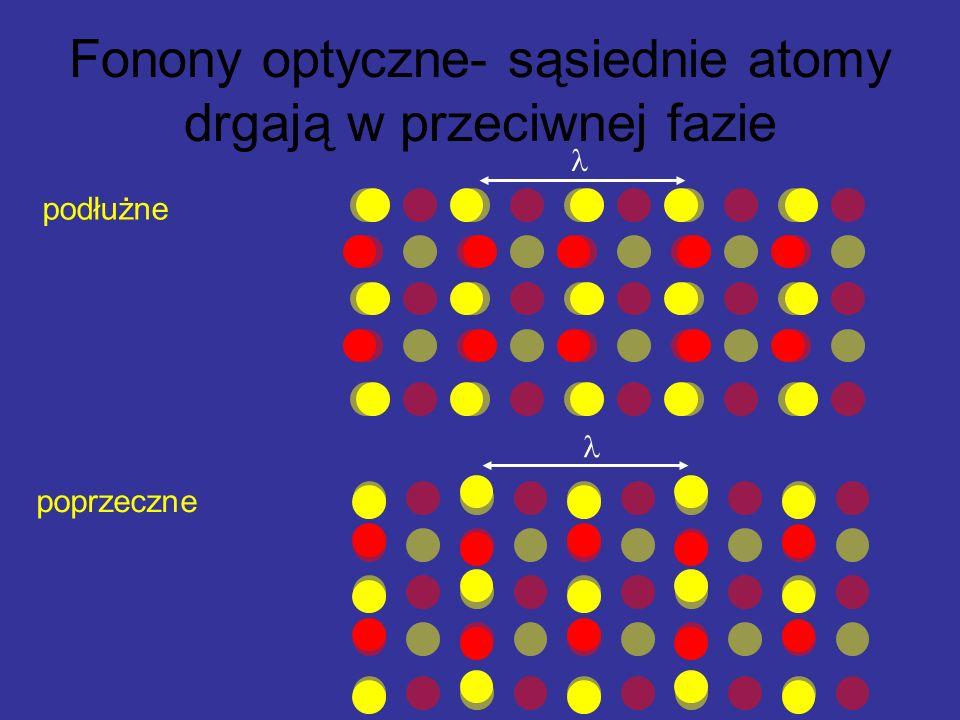 Fonony optyczne- sąsiednie atomy drgają w przeciwnej fazie