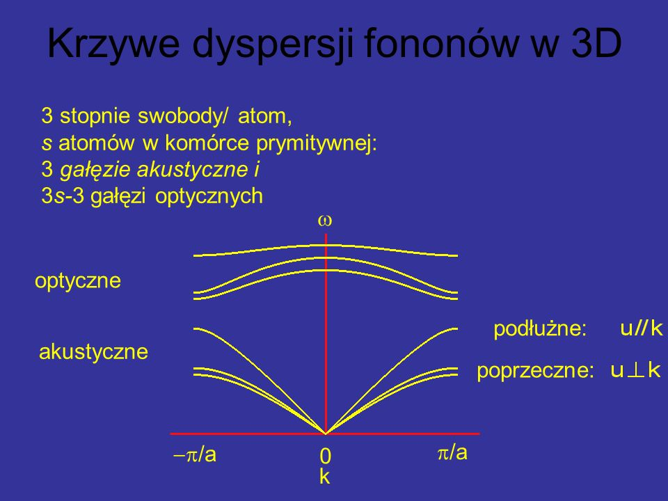 Krzywe dyspersji fononów w 3D