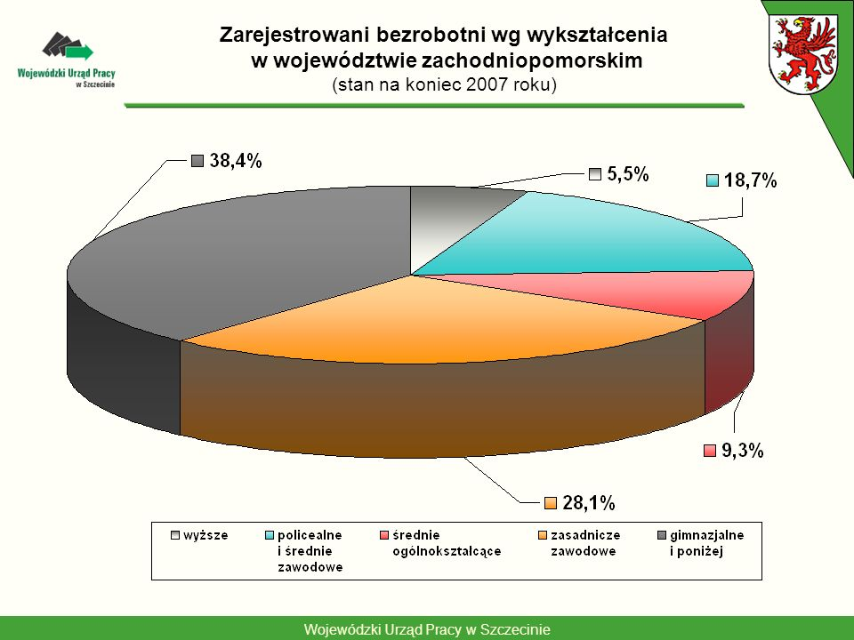 Zarejestrowani bezrobotni wg wykształcenia w województwie zachodniopomorskim (stan na koniec 2007 roku)
