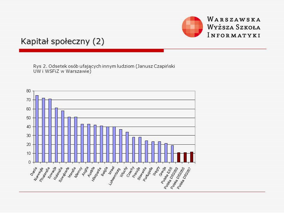 Kapitał społeczny (2) Rys 2. Odsetek osób ufających innym ludziom (Janusz Czapiński.