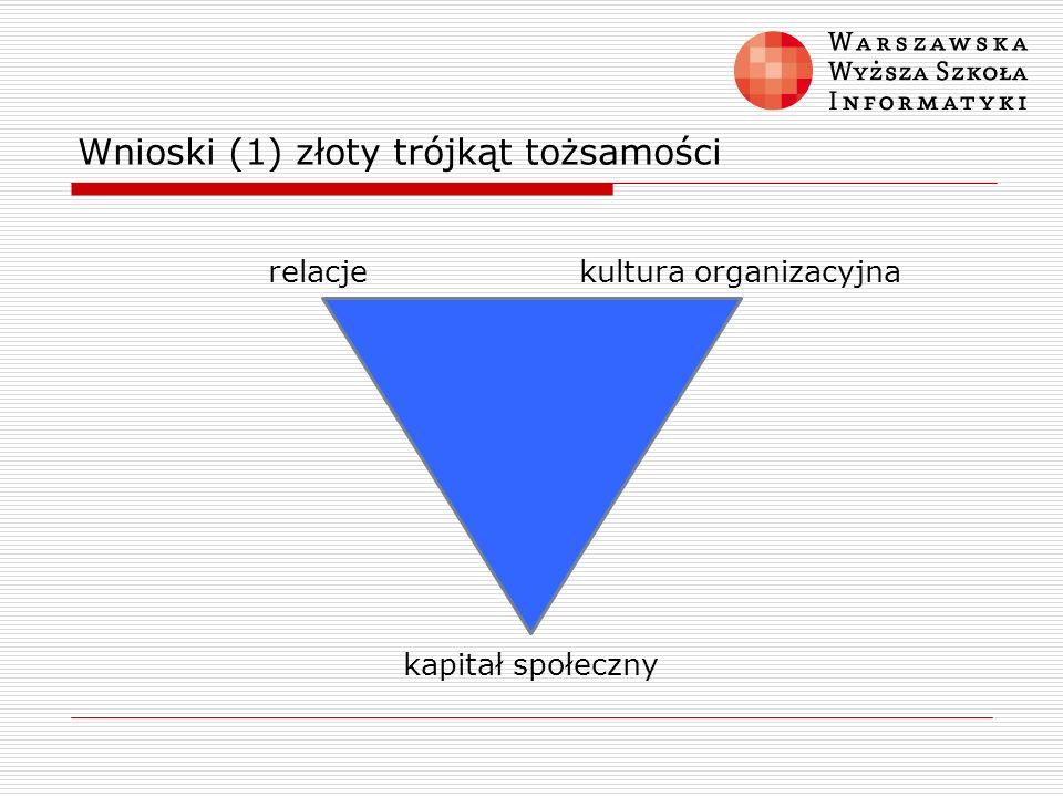 Wnioski (1) złoty trójkąt tożsamości