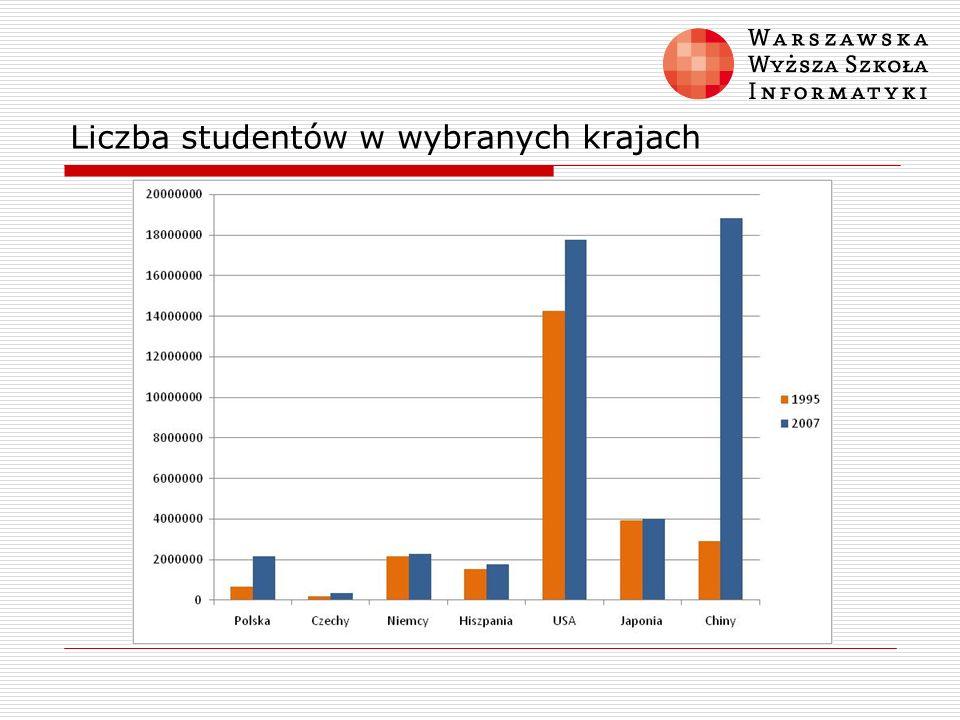 Liczba studentów w wybranych krajach