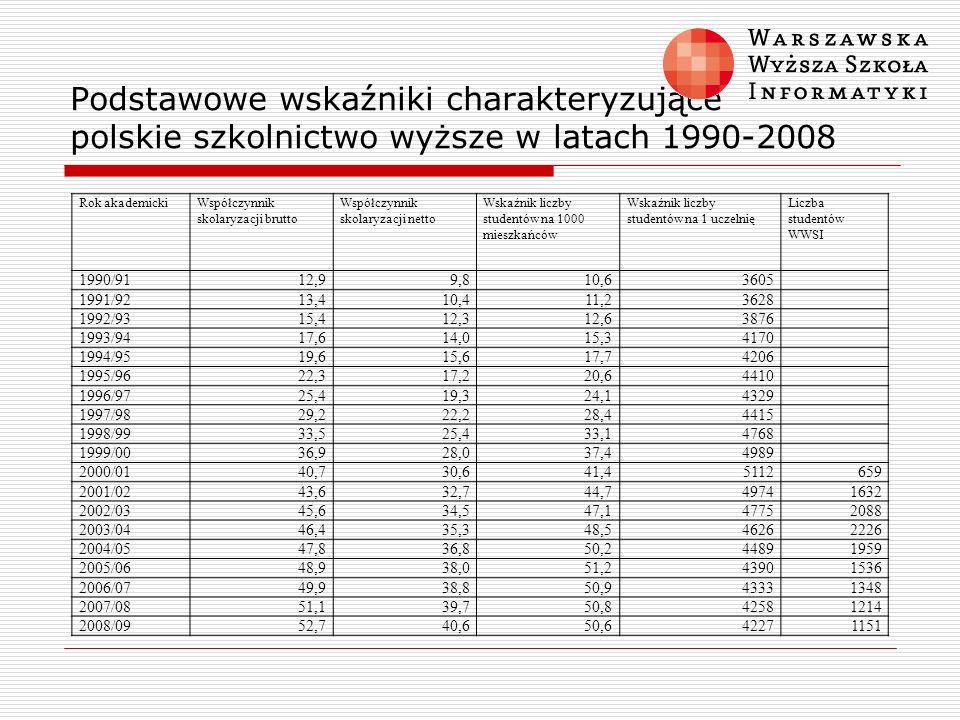 Podstawowe wskaźniki charakteryzujące polskie szkolnictwo wyższe w latach 1990-2008