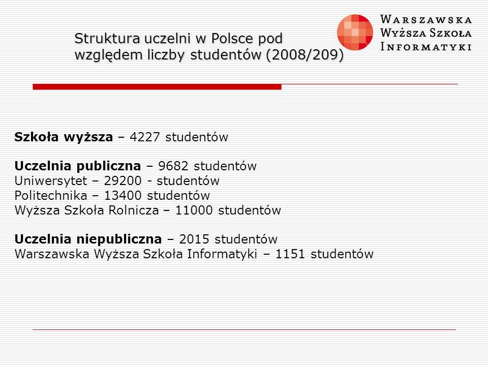 Struktura uczelni w Polsce pod względem liczby studentów (2008/209)