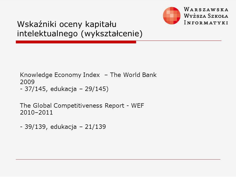 Wskaźniki oceny kapitału intelektualnego (wykształcenie)