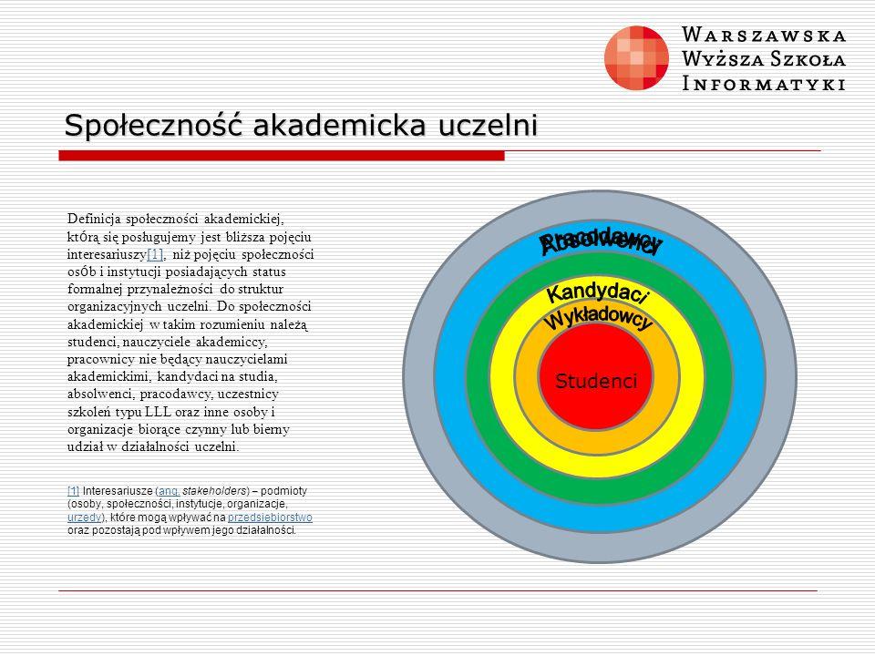 Społeczność akademicka uczelni