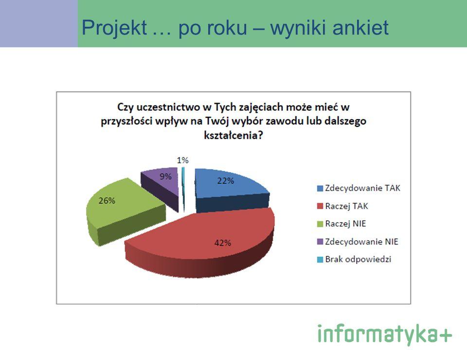 Projekt … po roku – wyniki ankiet