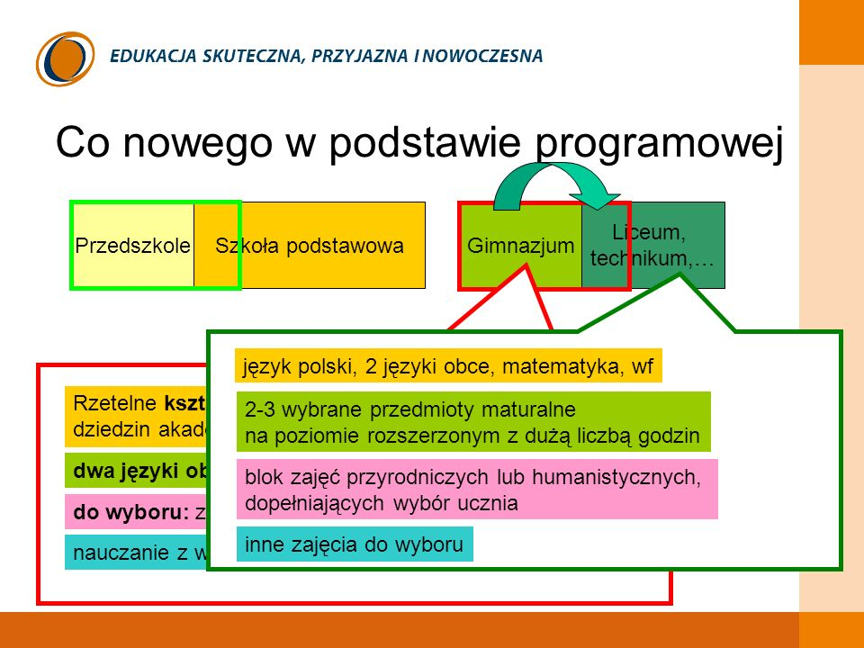 Co nowego w podstawie programowej czerwiec 2008