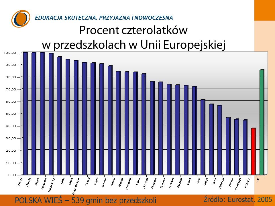 Procent czterolatków w przedszkolach w Unii Europejskiej