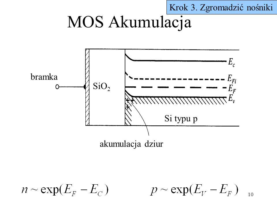 MOS Akumulacja Krok 3. Zgromadzić nośniki bramka SiO2 Si typu p