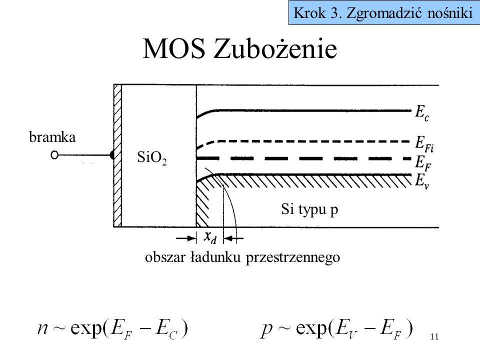 MOS Zubożenie Krok 3. Zgromadzić nośniki bramka SiO2 Si typu p
