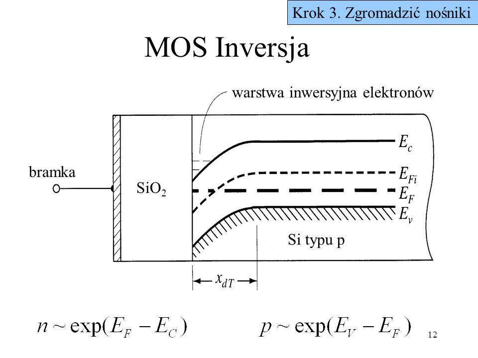 MOS Inversja Krok 3. Zgromadzić nośniki warstwa inwersyjna elektronów