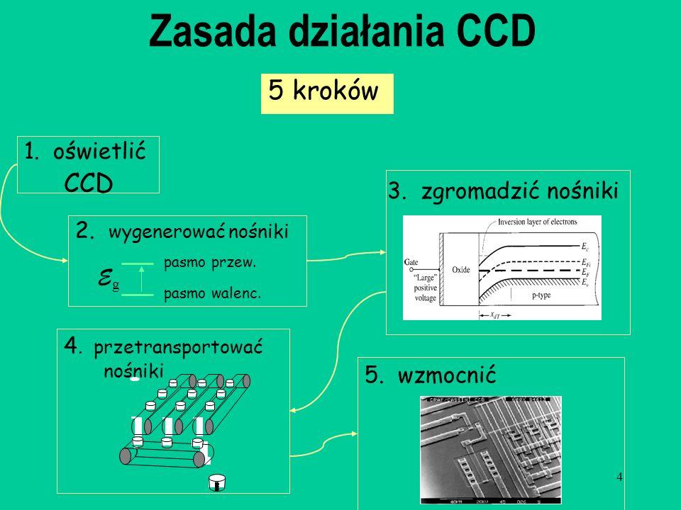 Zasada działania CCD 5 kroków CCD 1. oświetlić 3. zgromadzić nośniki