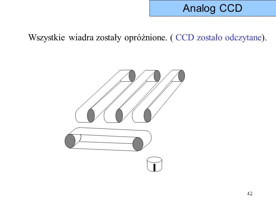 Analog CCD Wszystkie wiadra zostały opróżnione. ( CCD zostało odczytane).