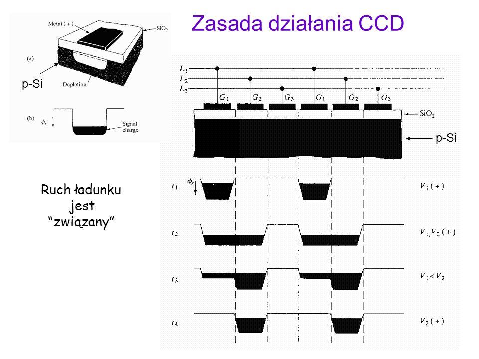 Zasada działania CCD p-Si p-Si Ruch ładunku jest związany