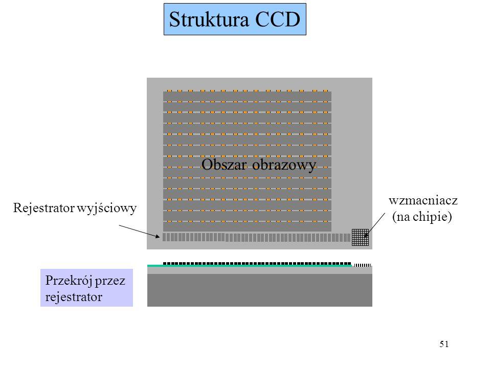 Struktura CCD Obszar obrazowy wzmacniacz Rejestrator wyjściowy