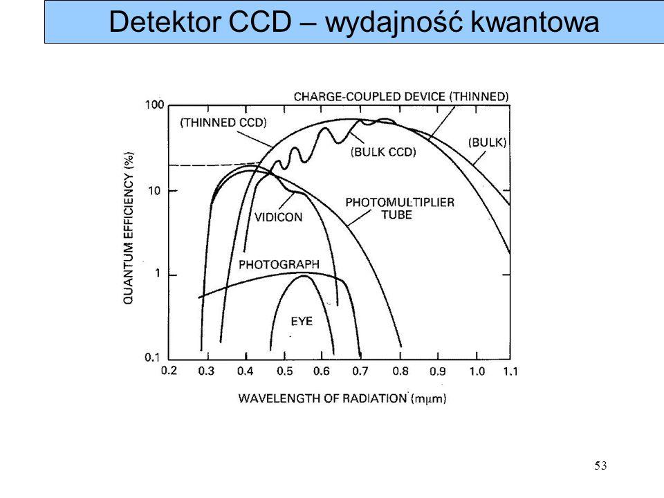 Detektor CCD – wydajność kwantowa