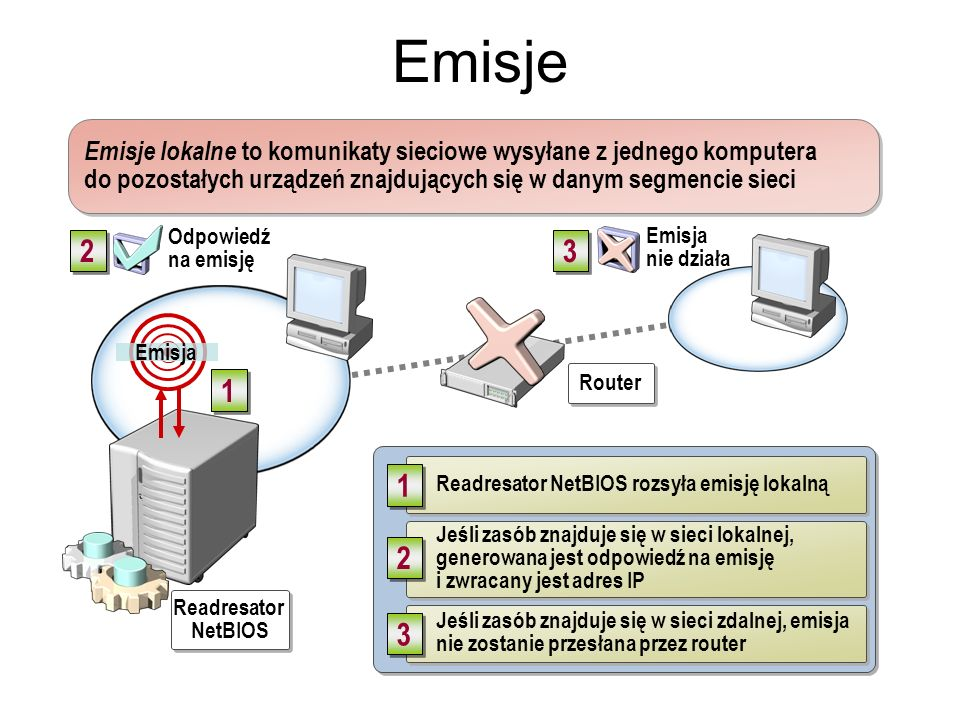 Emisje Emisja. Router. Readresator. NetBIOS. Readresator NetBIOS rozsyła emisję lokalną. 1.