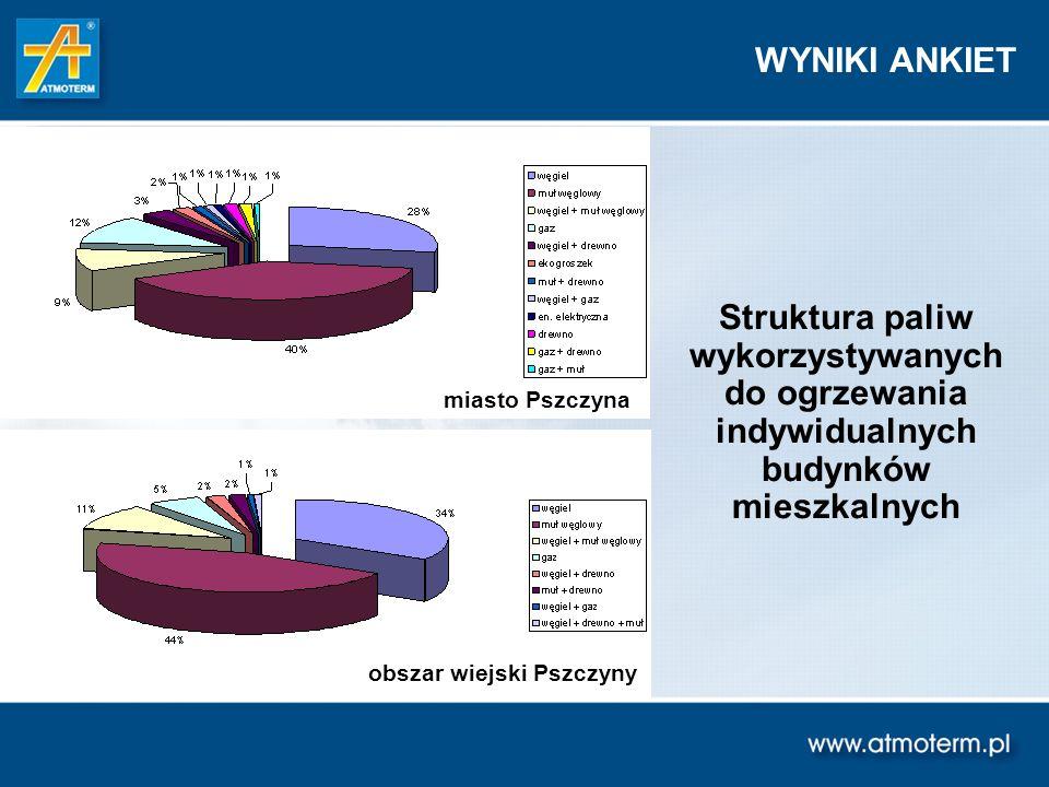 WYNIKI ANKIET Struktura paliw wykorzystywanych do ogrzewania indywidualnych budynków mieszkalnych. miasto Pszczyna.