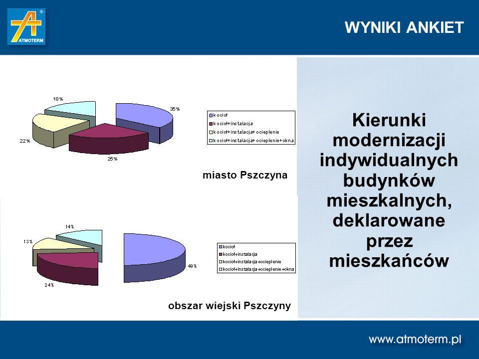 WYNIKI ANKIET Kierunki modernizacji indywidualnych budynków mieszkalnych, deklarowane przez mieszkańców.
