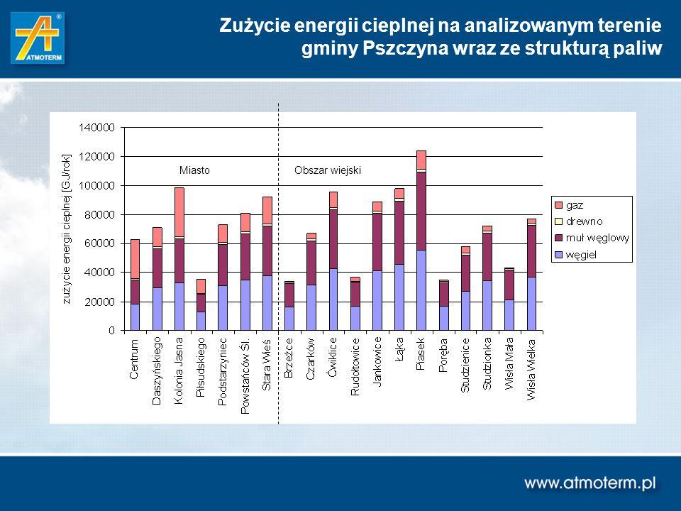 Zużycie energii cieplnej na analizowanym terenie
