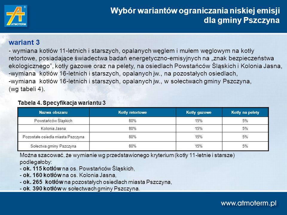 Wybór wariantów ograniczania niskiej emisji dla gminy Pszczyna