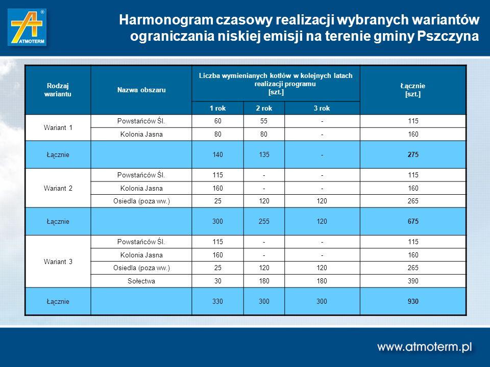 Liczba wymienianych kotłów w kolejnych latach realizacji programu