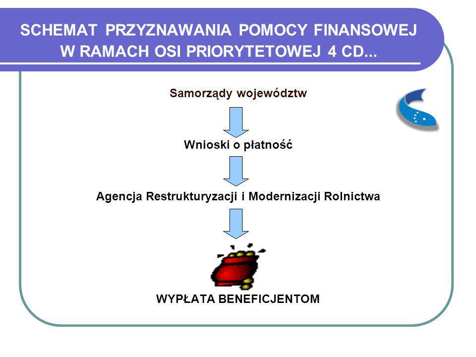 SCHEMAT PRZYZNAWANIA POMOCY FINANSOWEJ W RAMACH OSI PRIORYTETOWEJ 4 CD...