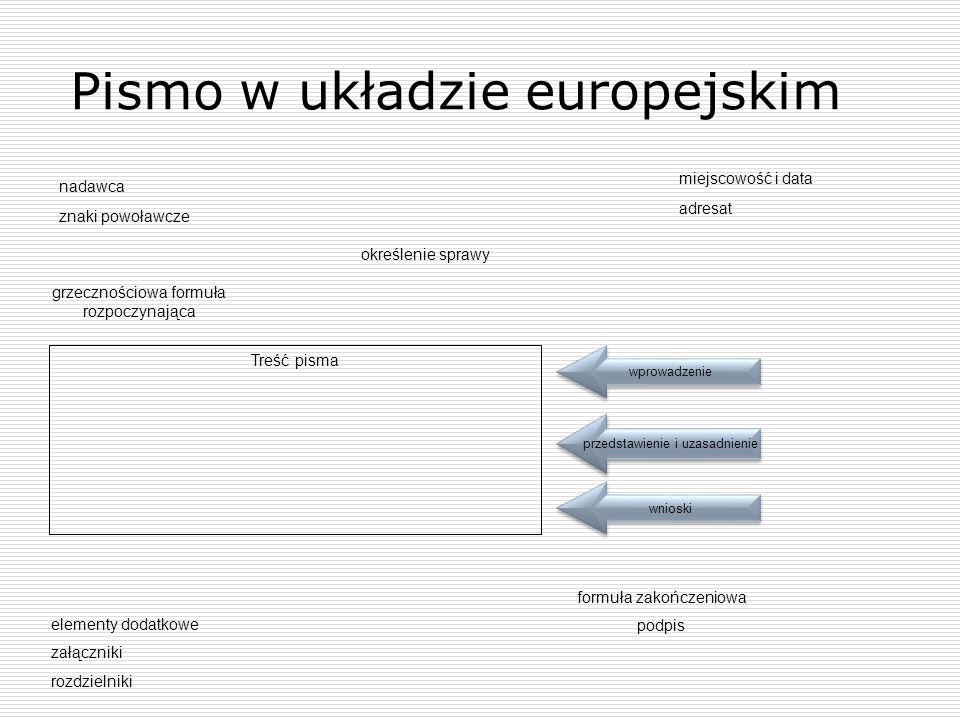 Pismo w układzie europejskim