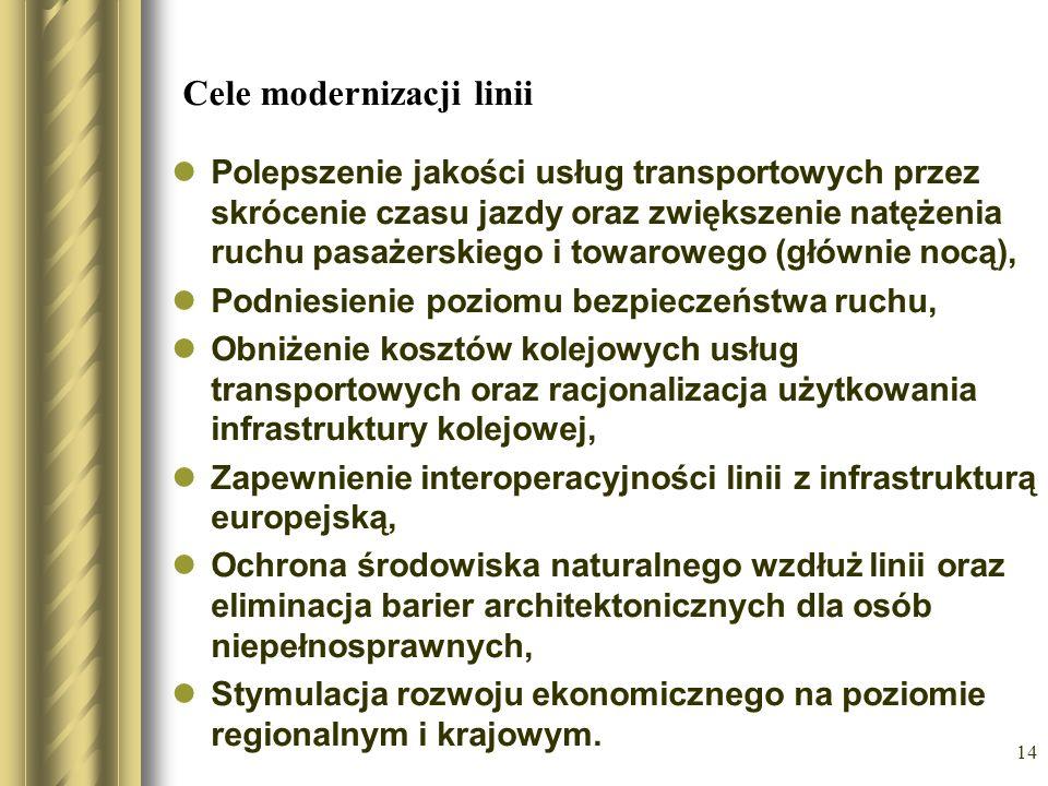 Cele modernizacji linii