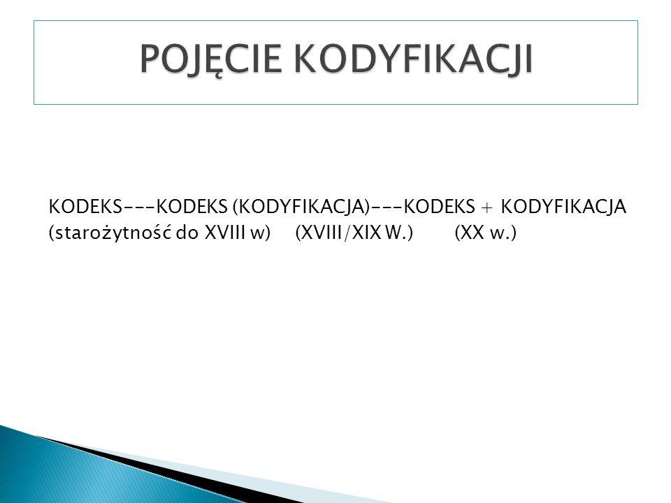 POJĘCIE KODYFIKACJIKODEKS---KODEKS (KODYFIKACJA)---KODEKS + KODYFIKACJA (starożytność do XVIII w) (XVIII/XIX W.) (XX w.)