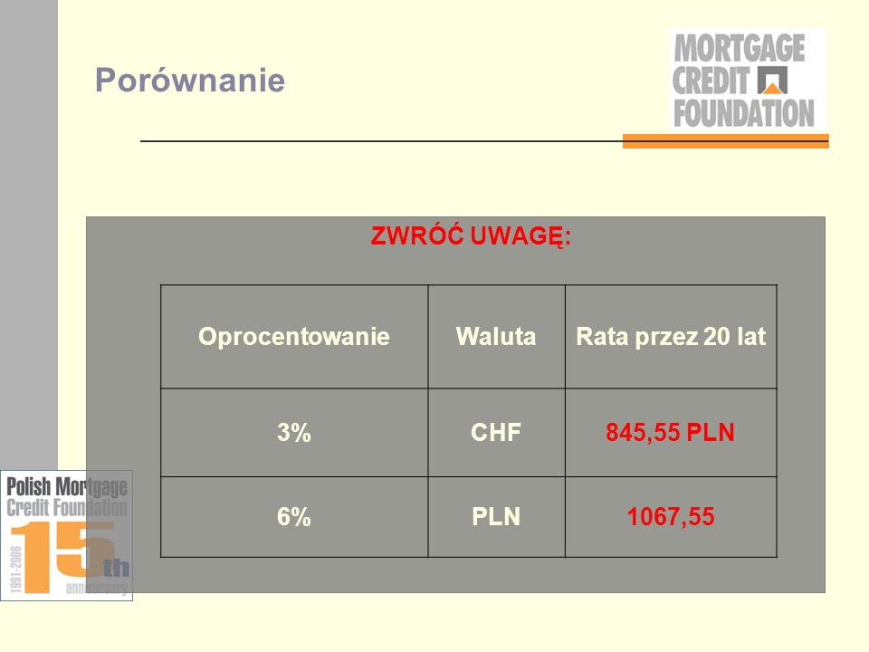 Porównanie ZWRÓĆ UWAGĘ: Oprocentowanie Waluta Rata przez 20 lat 3% CHF