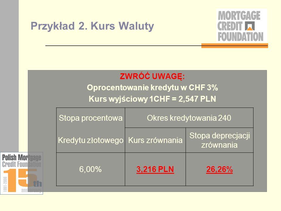 Oprocentowanie kredytu w CHF 3% Kurs wyjściowy 1CHF = 2,547 PLN