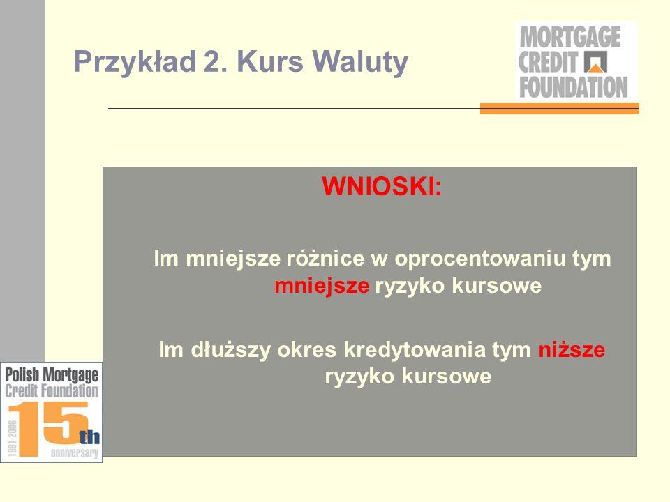 Przykład 2. Kurs Waluty WNIOSKI: