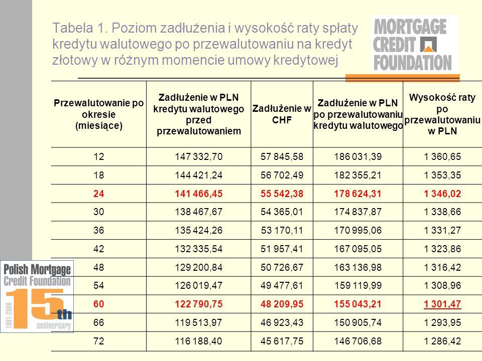 Tabela 1. Poziom zadłużenia i wysokość raty spłaty kredytu walutowego po przewalutowaniu na kredyt złotowy w różnym momencie umowy kredytowej