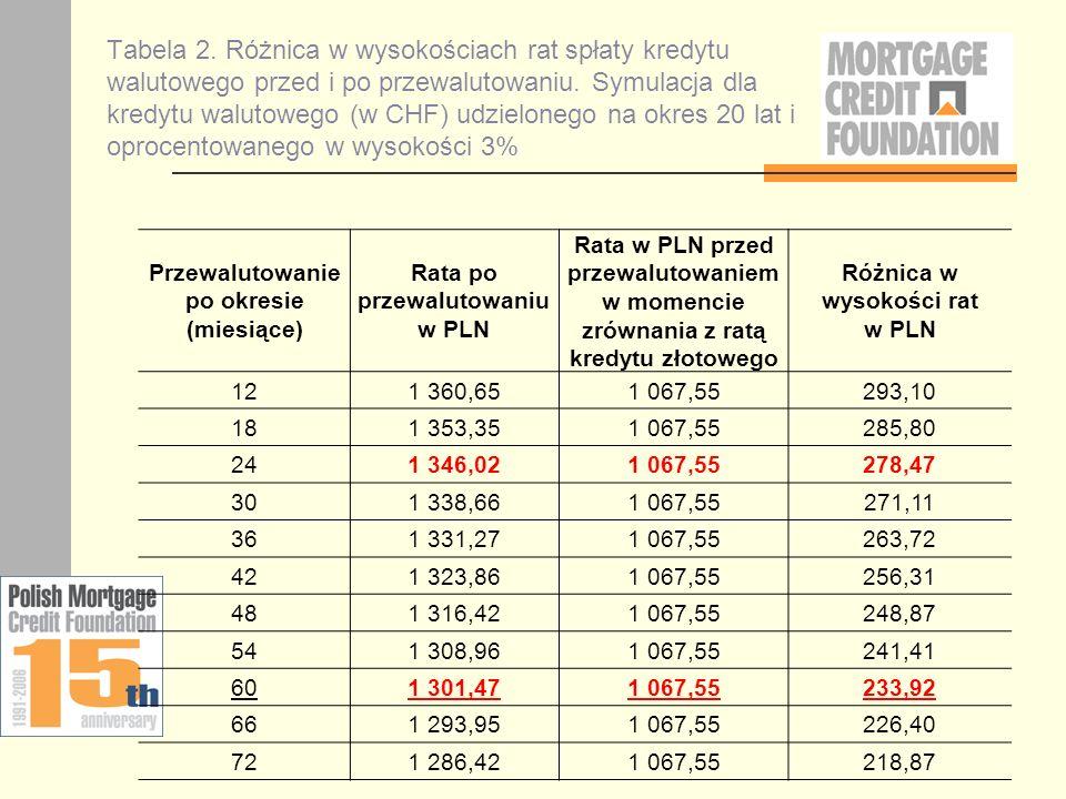 Tabela 2. Różnica w wysokościach rat spłaty kredytu walutowego przed i po przewalutowaniu. Symulacja dla kredytu walutowego (w CHF) udzielonego na okres 20 lat i oprocentowanego w wysokości 3%