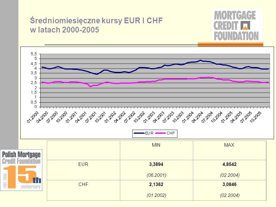 Średniomiesięczne kursy EUR I CHF w latach 2000-2005